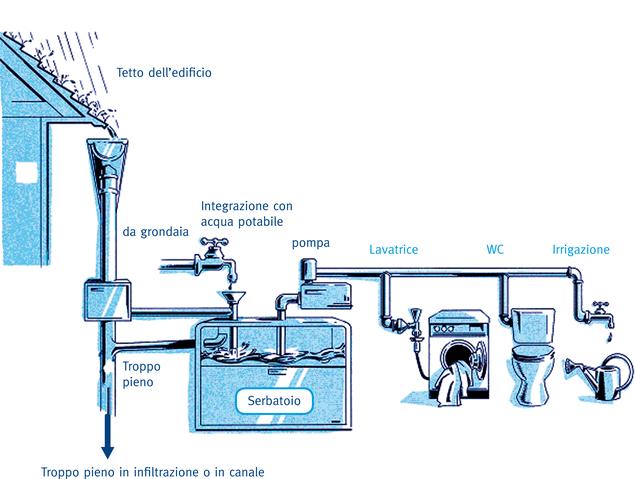 riciclo delle acque piovane