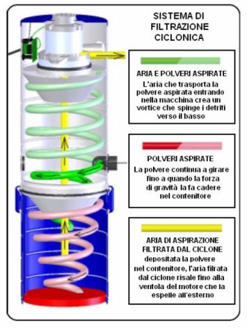 scopa elettrica ciclonica