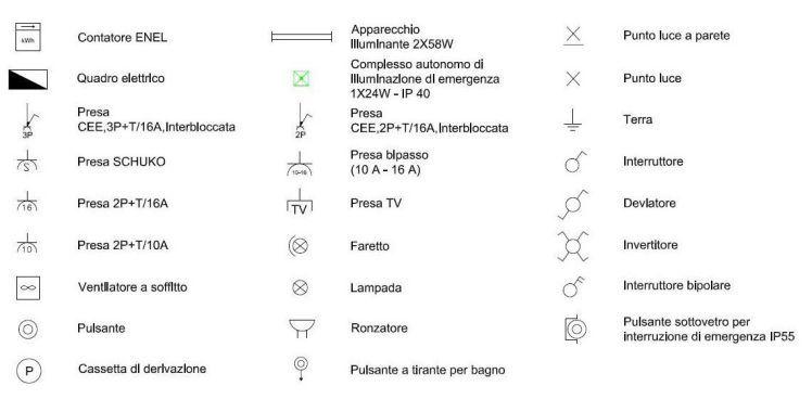 principali simboli elettrici